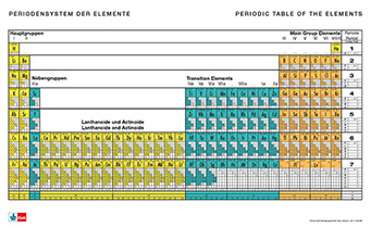 Periodic System of the Elements